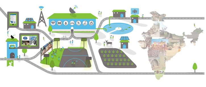 kshama sharma, article, jansatta ravivari, smart village, smart city, Smart City, smart village