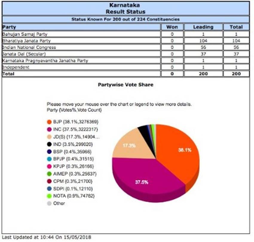 भाजपा ने कांग्रेस ने सिर्फ 2 फीसदी ज्यादा वोट शेयर लेकर 65 प्रतिशत ज्यादा सीटें पाई हैं।
