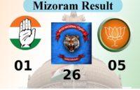 Mizoram Election Result 2018: एमएनएफ ने जीतीं 26 सीटें,10 साल बाद प्रदेश CM लाल थनहवला को मिली शिकस्त