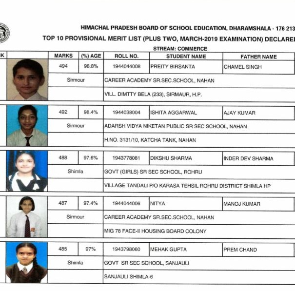 HPBOSE Class 12th Result 2019, HP Board 12th +2 Result