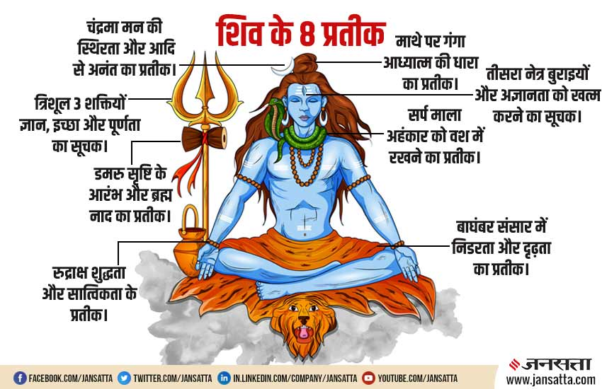 sawan month 2019, sawan month, shravan month, what shiva symbolizes, lord shiva symbol, reason behind lord shiva different costume, lord shiva costume, shiv 8 symbol, shiv story, सावन का महीना,